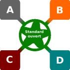 Interopérabilité [Image réalisée par le groupe interopérabilité de l'AFUL]