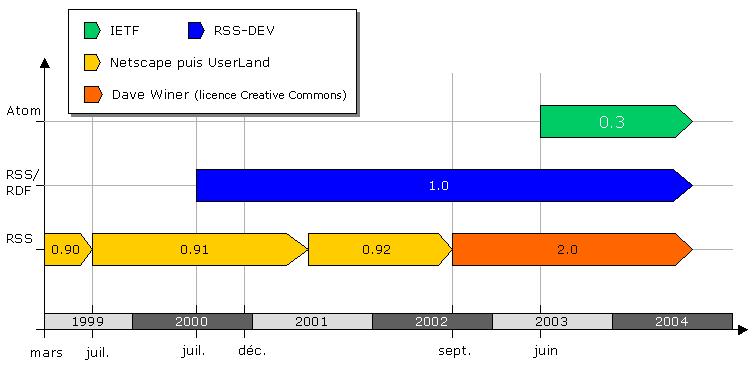 RSS historia i grafisk form